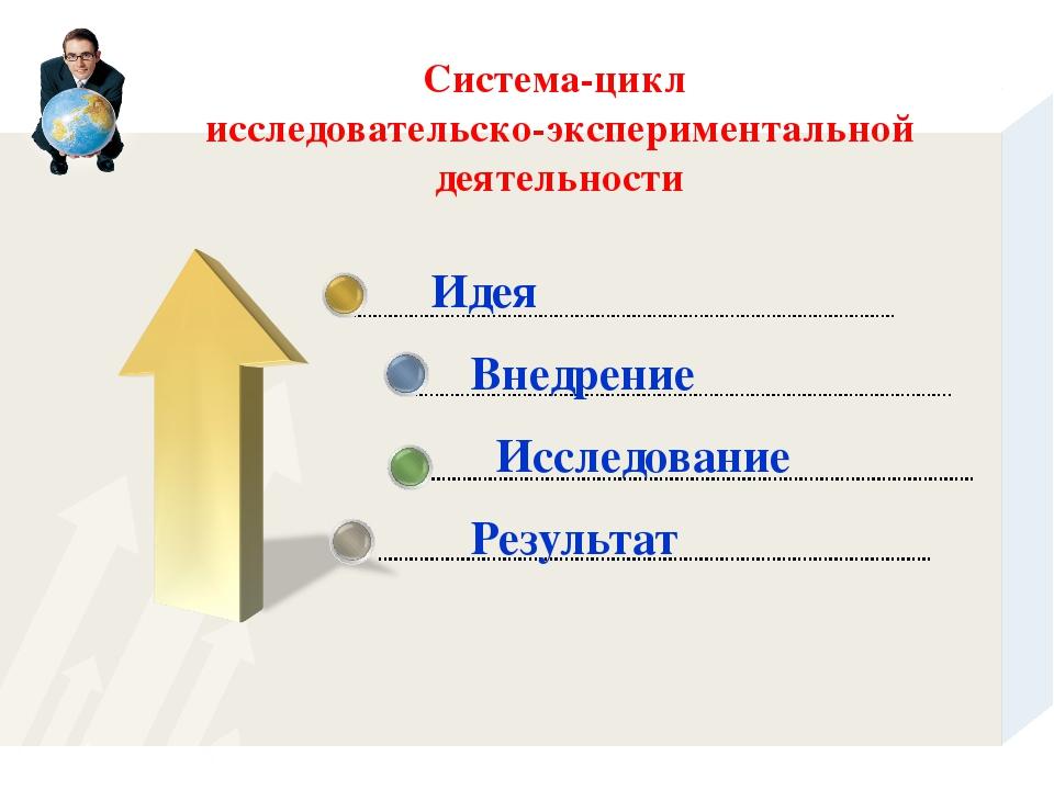 Система-цикл исследовательско-экспериментальной деятельности Идея Внедрение...