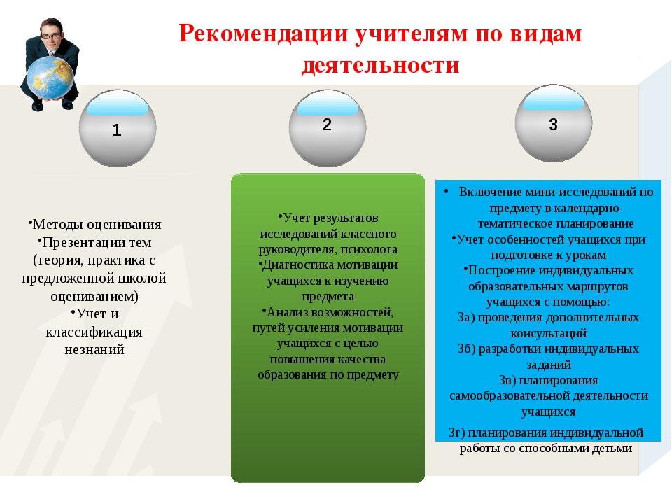 Рекомендации учителям по видам деятельности Методы оценивания Презентации тем...