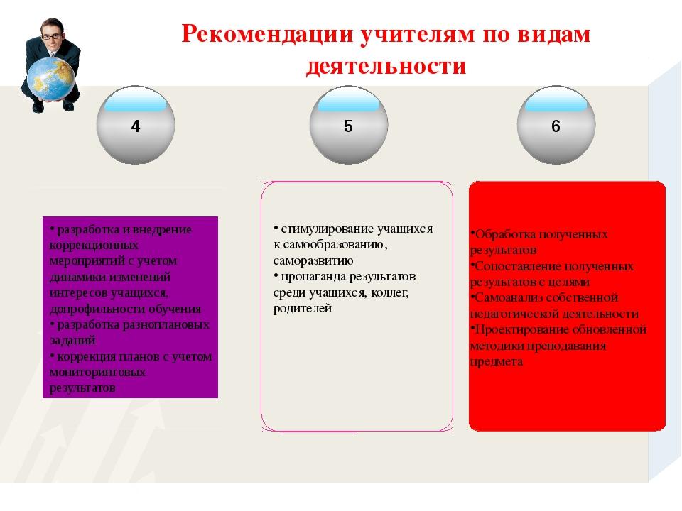 Рекомендации учителям по видам деятельности 4 5 6 Обработка полученных резуль...