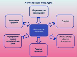 личностная культура Нравственное Правовое Патриотическое Краеведение Формиров