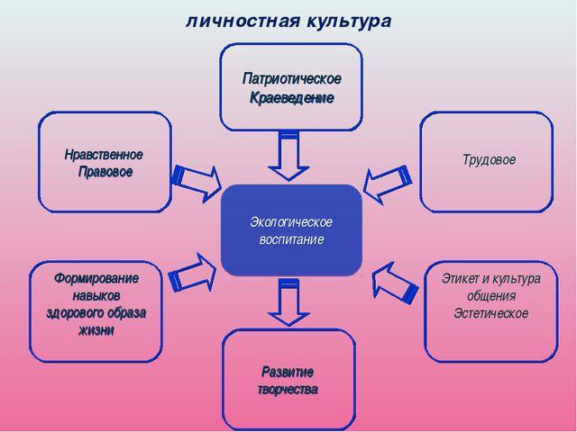 личностная культура Нравственное Правовое Патриотическое Краеведение Формиров...