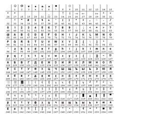 Над данными символьного типа определены операции отношения =  ≥ ≤ > < 'A'='a'