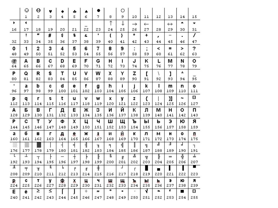 Над данными символьного типа определены операции отношения =  ≥ ≤ > < 'A'='a'...