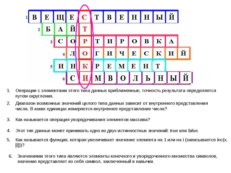 Операции с элементами этого типа данных приближенные, точность результата опр...