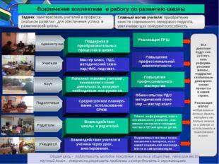 Вовлечение коллектива в работу по развитию школы Description of the contents
