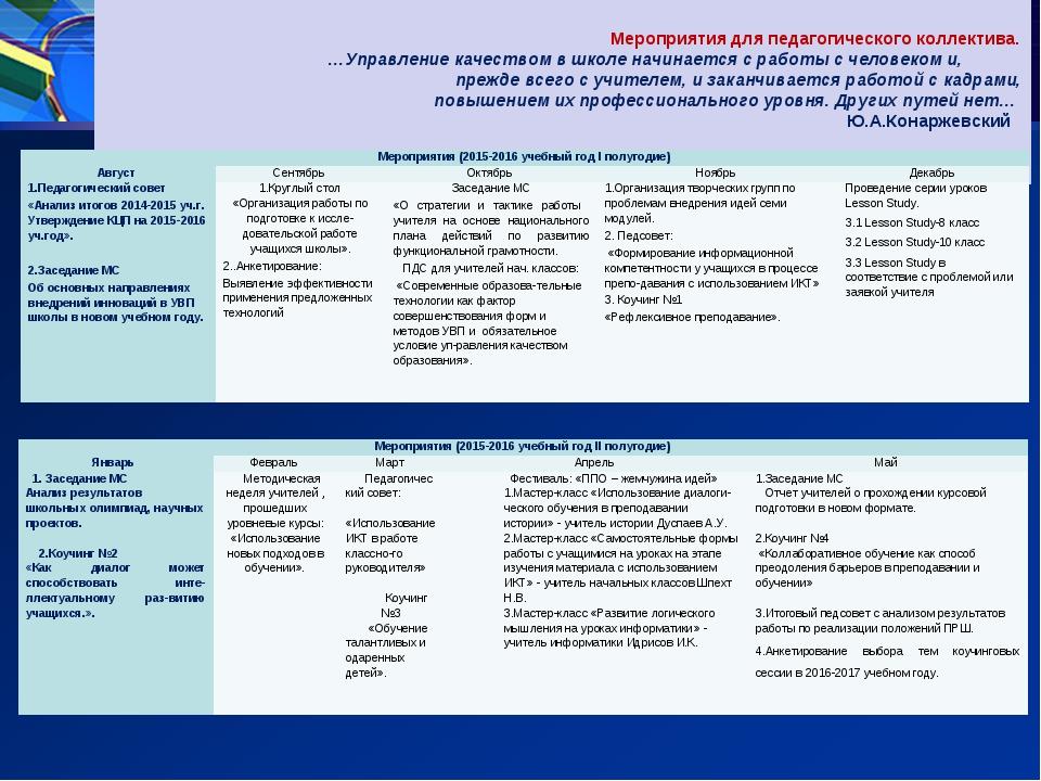 Мероприятия для педагогического коллектива. …Управление качеством в школе на...