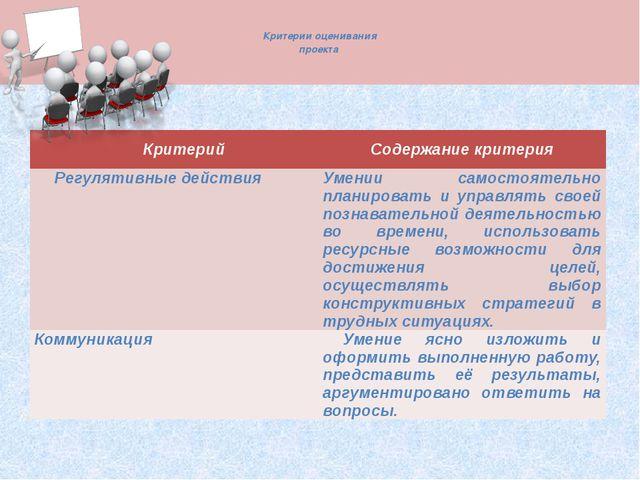 Критерии оценивания проекта Критерий Содержание критерия Регулятивные дейст...