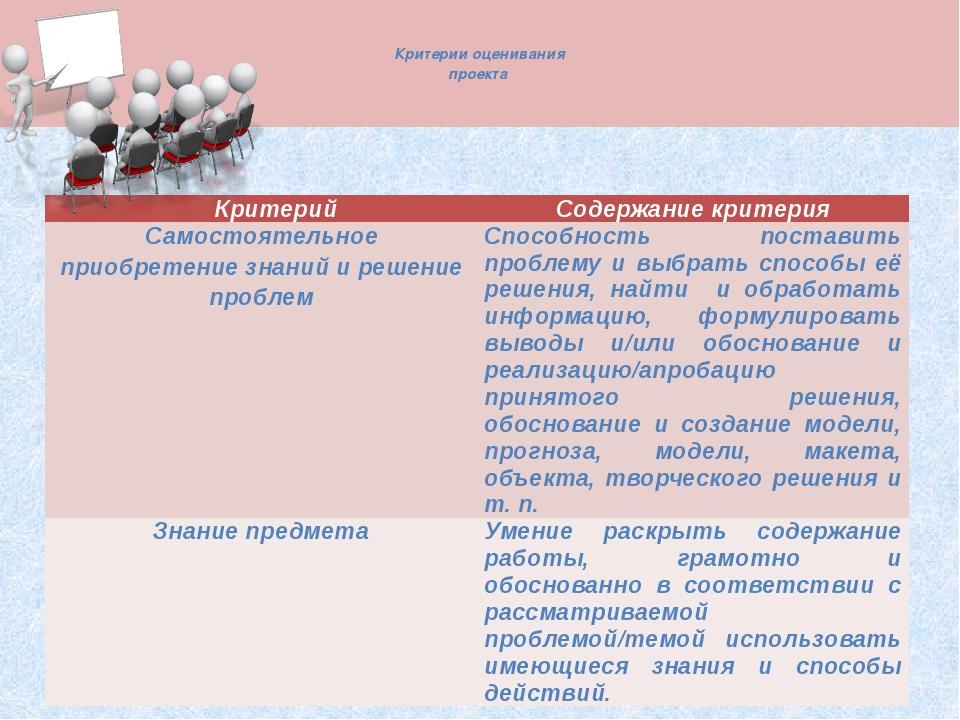 Критерии оценивания проекта Критерий Содержание критерия Самостоятельное пр...