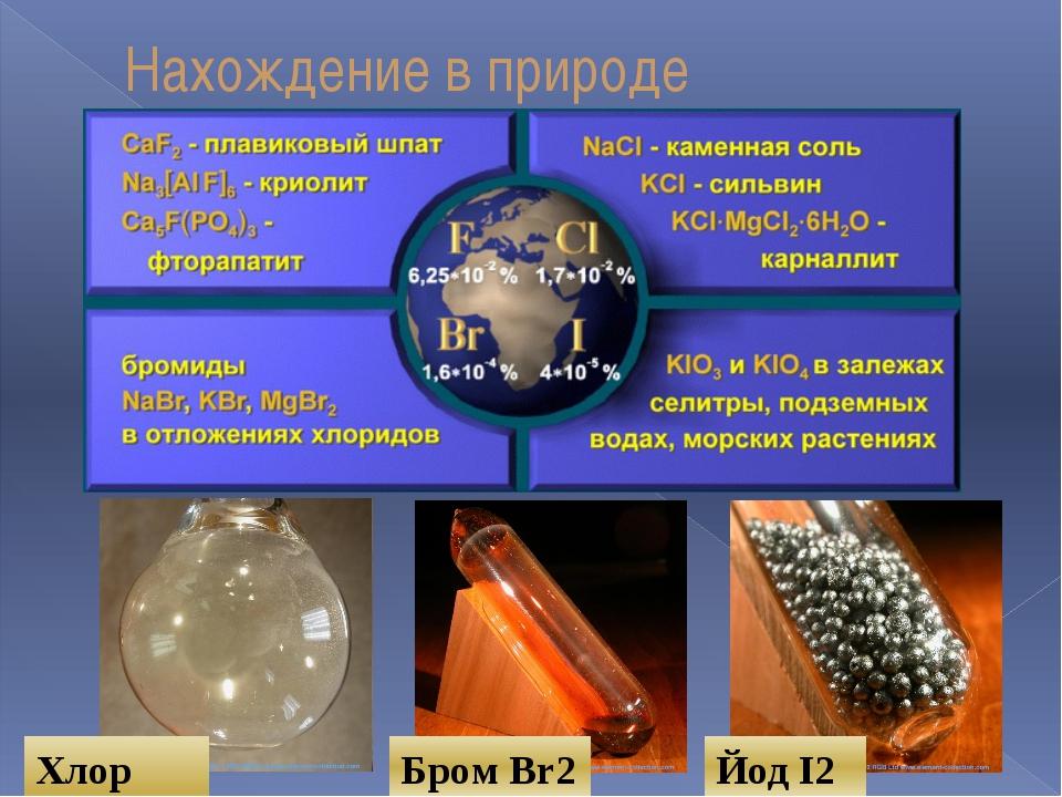 Нахождение в природе Хлор Cl2 Бром Br2 Йод I2