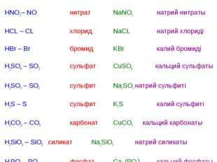 HNO3 – NO нитратNaNO3натрий нитраты HCL – CL хлоридNaCLнатрий хлор