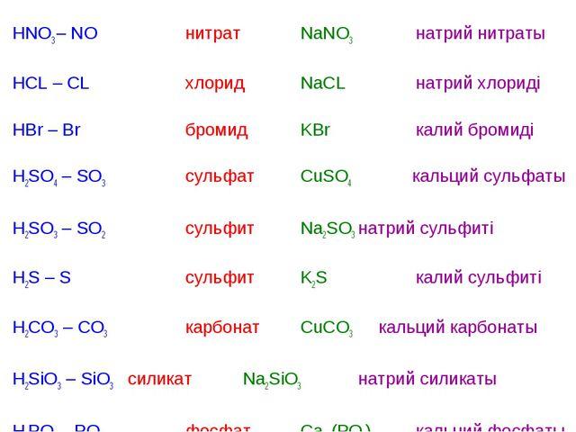 HNO3 – NO нитратNaNO3натрий нитраты HCL – CL хлоридNaCLнатрий хлор...