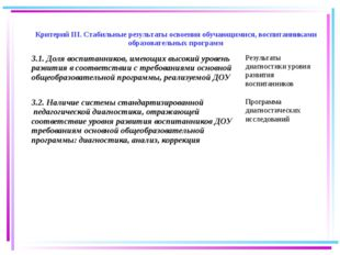 27.08.2015 Критерий III. Стабильные результаты освоения обучающимися, воспита