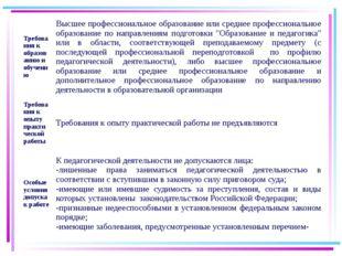 27.08.2015 Требования к образованию и обучению Высшее профессиональное образо