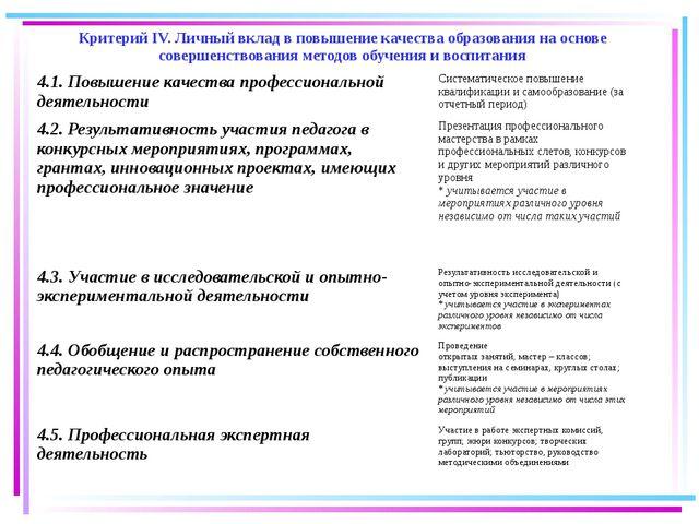 27.082015 Критерий IV. Личный вклад в повышение качества образования на основ...