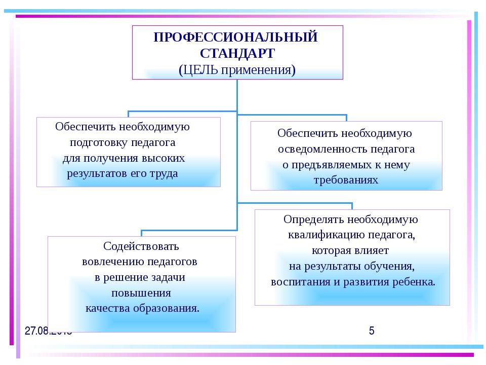 Профстандарт для воспитателя доу