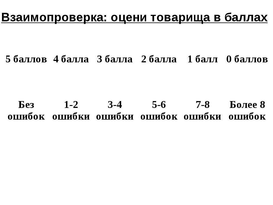 Взаимопроверка: оцени товарища в баллах 5 баллов4 балла3 балла2 балла1 ба...