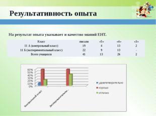 Результативность опыта На результат опыта указывает и качество знаний ЕНТ. Кл
