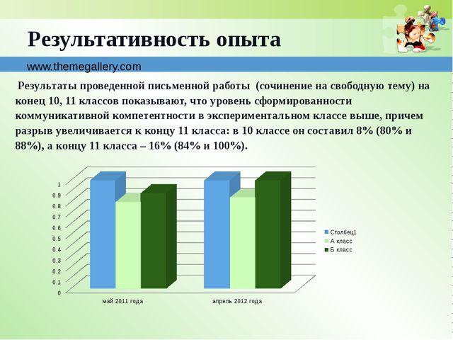 www.themegallery.com Результативность опыта Результаты проведенной письменной...