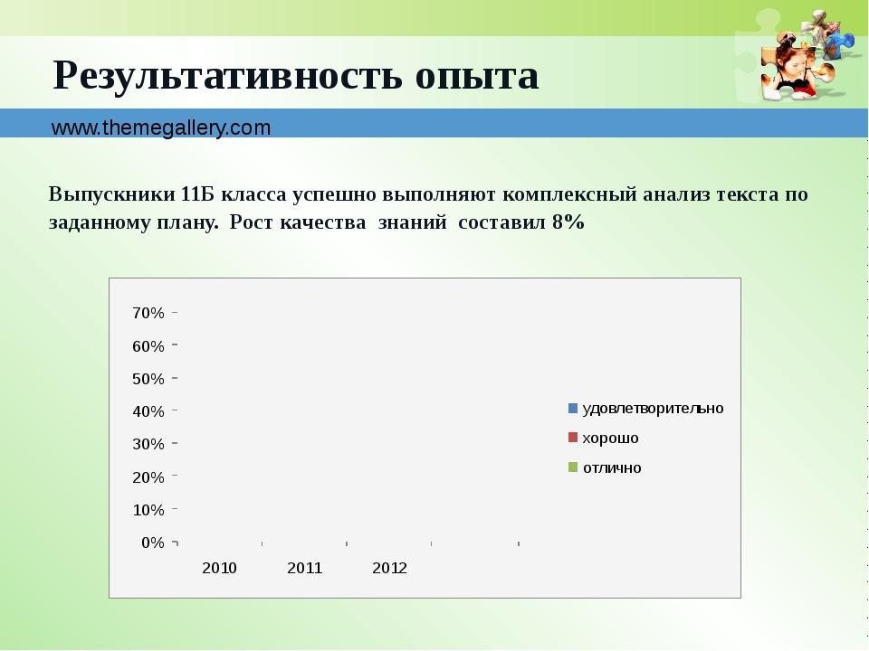 www.themegallery.com Результативность опыта Выпускники 11Б класса успешно вып...