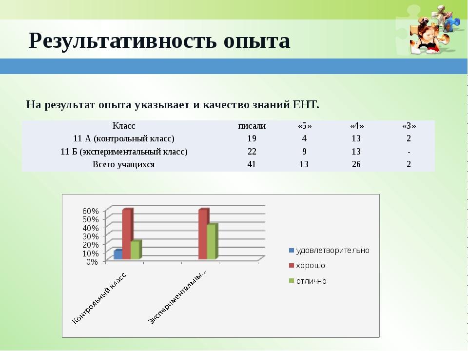 Результативность опыта На результат опыта указывает и качество знаний ЕНТ. Кл...