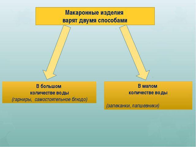 Макаронные изделия варят двумя способами В большом количестве воды (гарниры,...