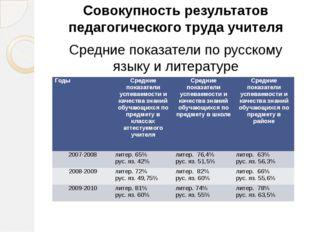 Совокупность результатов педагогического труда учителя Средние показатели по