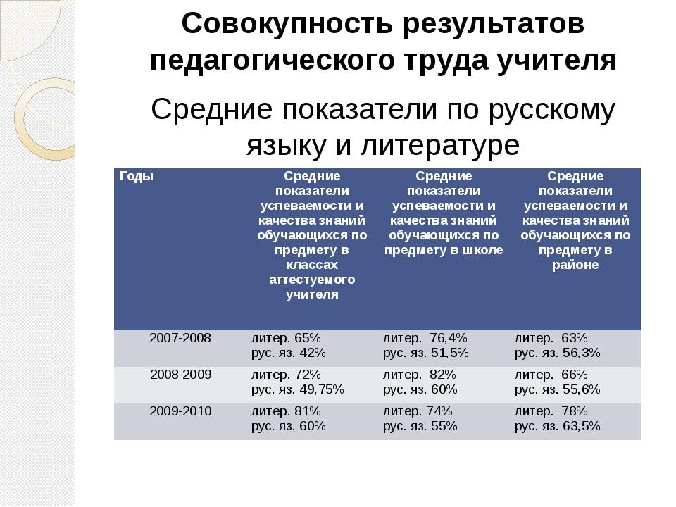 Совокупность результатов педагогического труда учителя Средние показатели по...