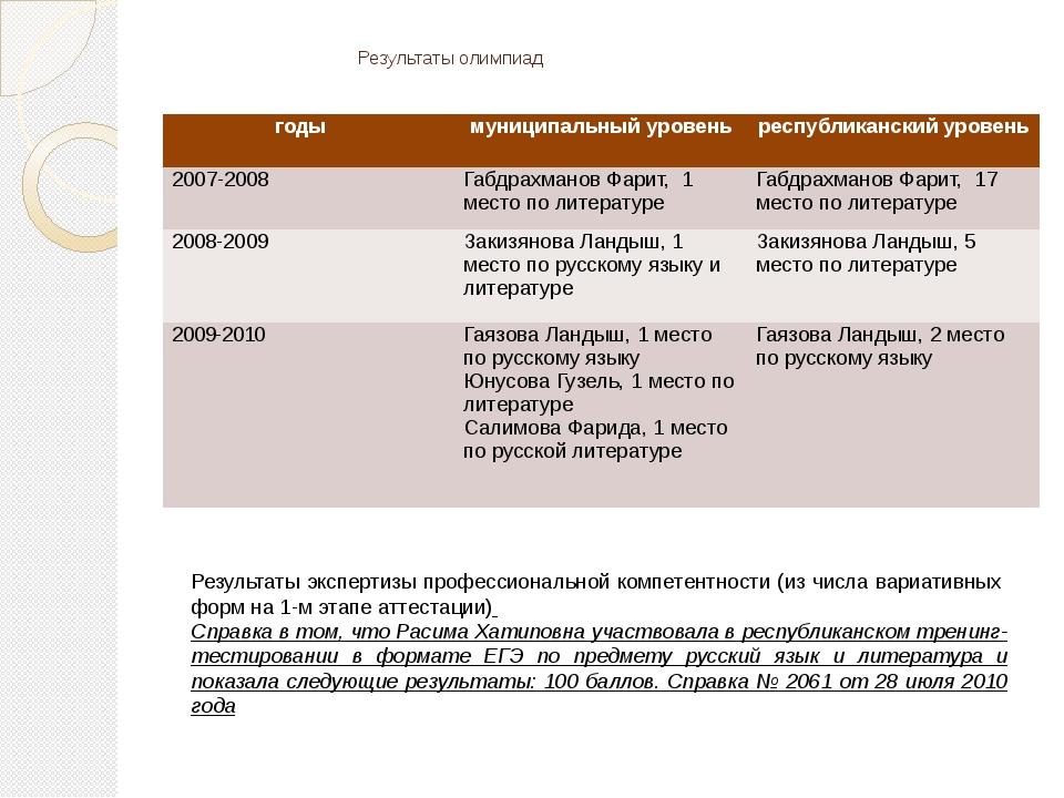 Результаты олимпиад Результаты экспертизы профессиональной компетентности (и...