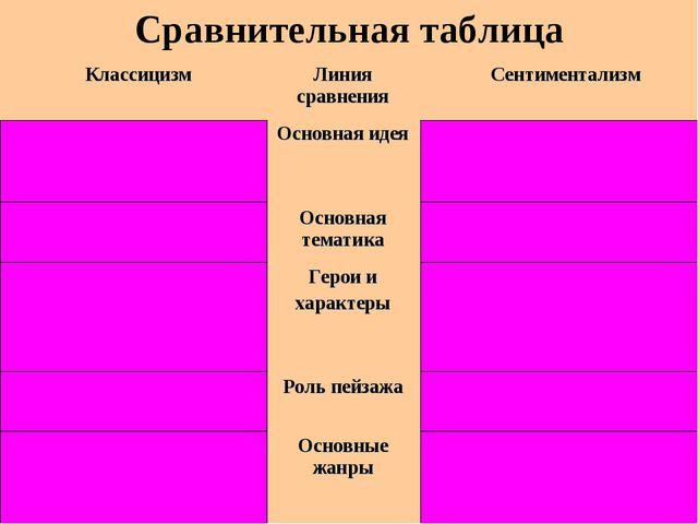 Сравнительная таблица Классицизм Линия сравнения Сентиментализм Воспитание...