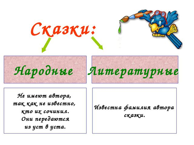 Сказки: Народные Литературные Не имеют автора, так как не известно, кто их со...