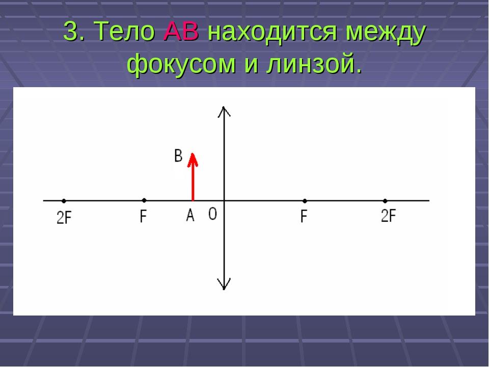 3. Тело АВ находится между фокусом и линзой.
