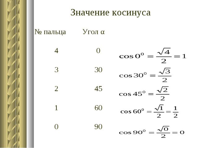 Значение косинуса № пальцаУгол α 40 330 245 160 090
