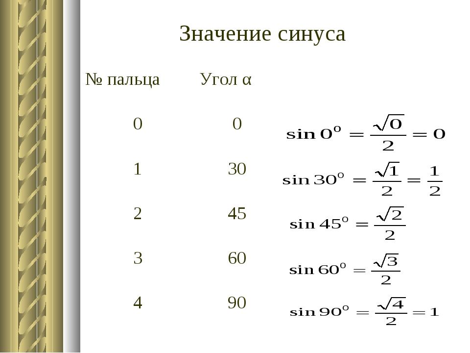 Значение синуса № пальцаУгол α 00 130 245 360 490