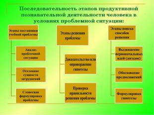 Последовательность этапов продуктивной познавательной деятельности человека в