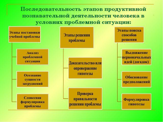 Последовательность этапов продуктивной познавательной деятельности человека в...