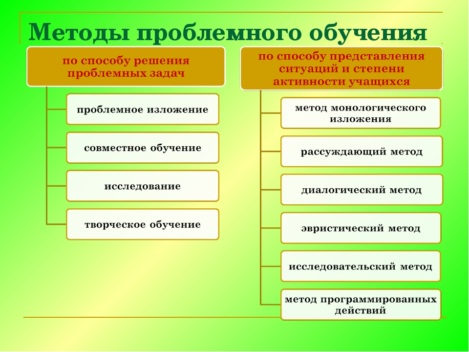 Методы проблемного обучения