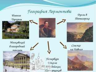 География Лермонтова Имение Тарханы Московский благородный пансион Петербург