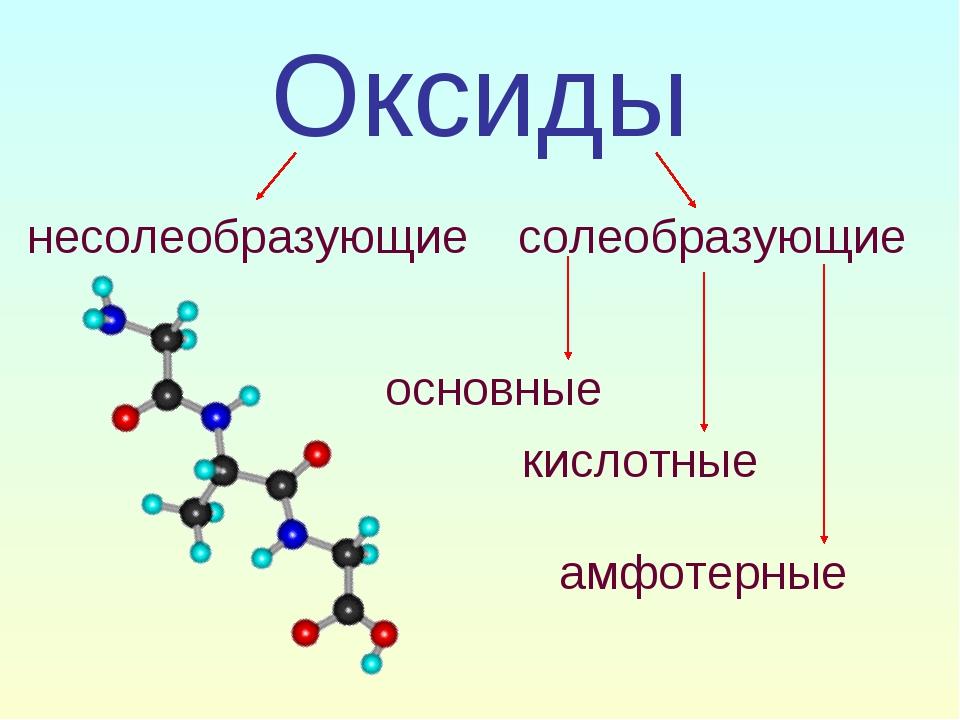 Оксиды несолеобразующие солеобразующие основные кислотные амфотерные