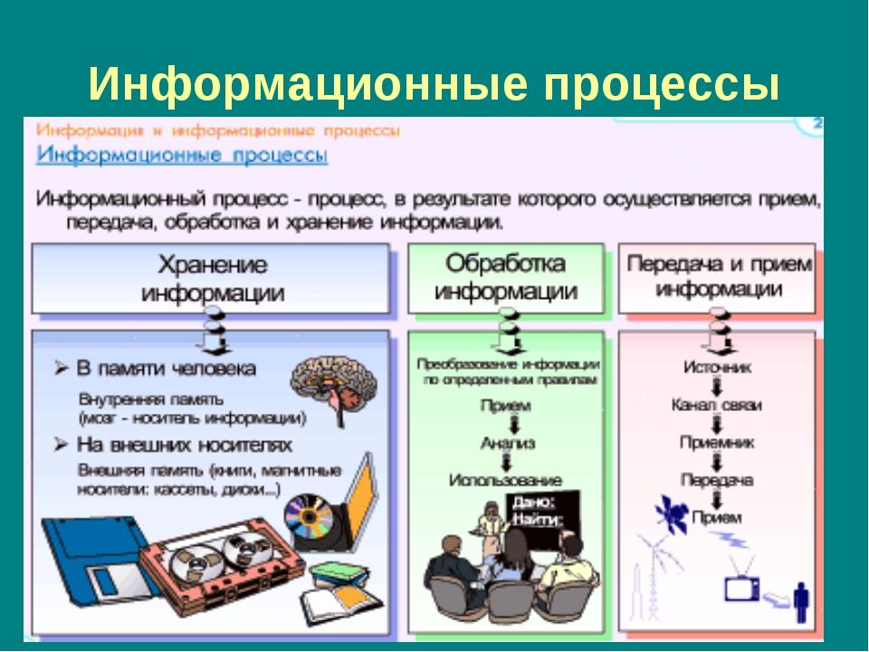 Презентация на тему:  характерные черты информационного общества