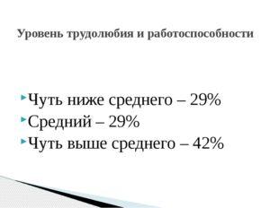 Чуть ниже среднего – 29% Средний – 29% Чуть выше среднего – 42% Уровень труд
