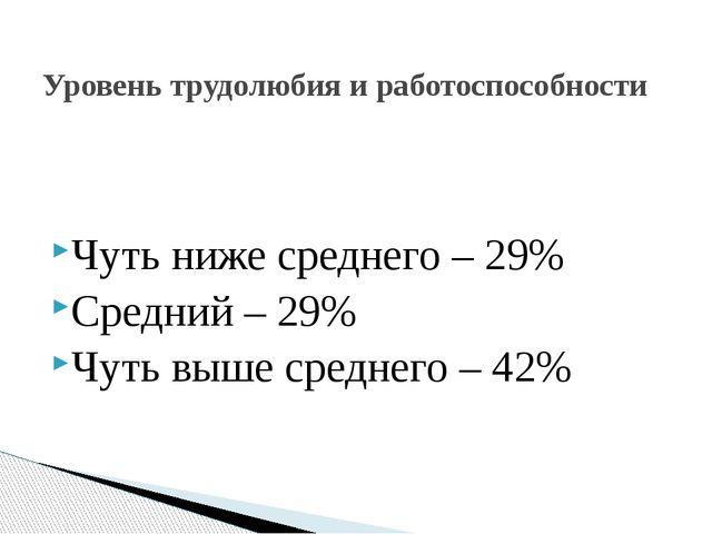 Чуть ниже среднего – 29% Средний – 29% Чуть выше среднего – 42% Уровень труд...