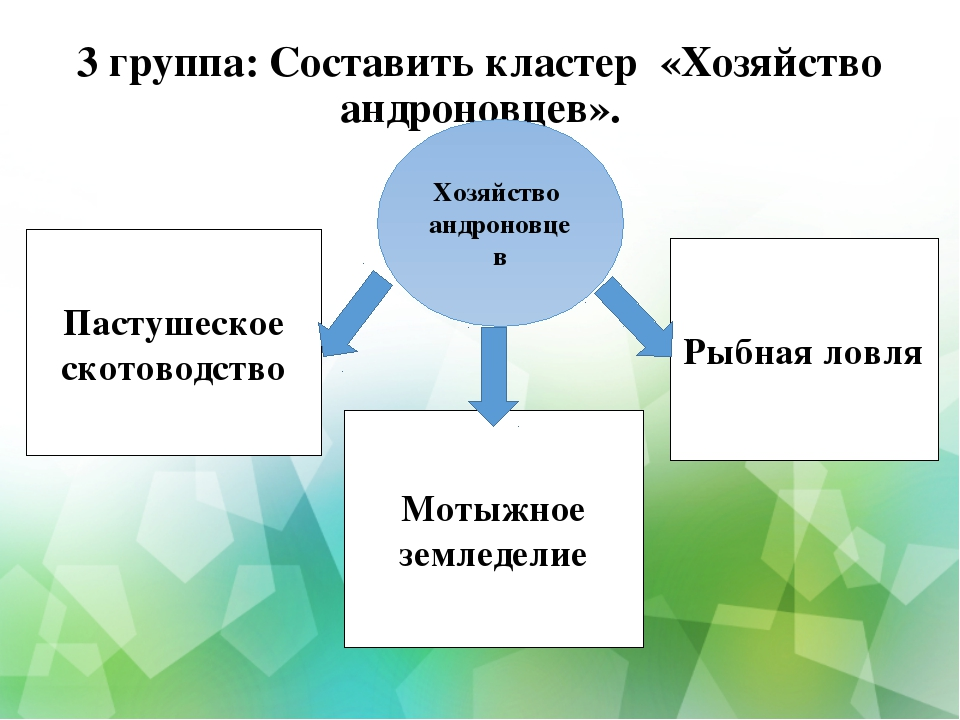 3 группа: Составить кластер «Хозяйство андроновцев». Хозяйство андроновцев Па...