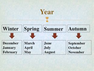 Year Winter Spring Summer Autumn December January February March April May Ju