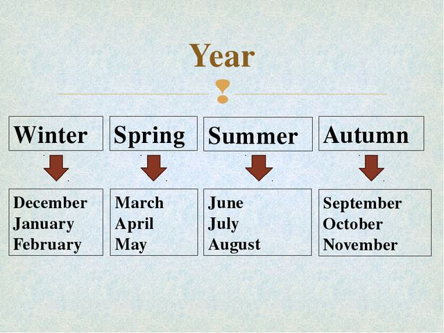 Year Winter Spring Summer Autumn December January February March April May Ju...