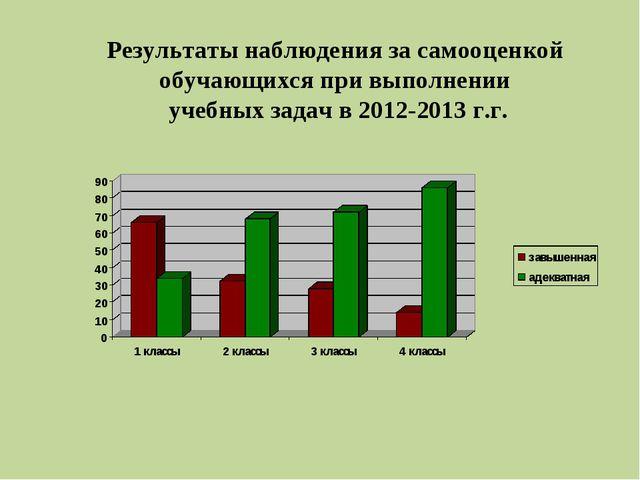Результаты наблюдения за самооценкой обучающихся при выполнении учебных задач...