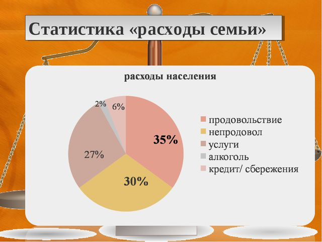 Статистика «расходы семьи»
