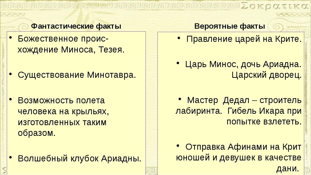 Фантастические факты Божественное проис-хождение Миноса, Тезея. Существование...