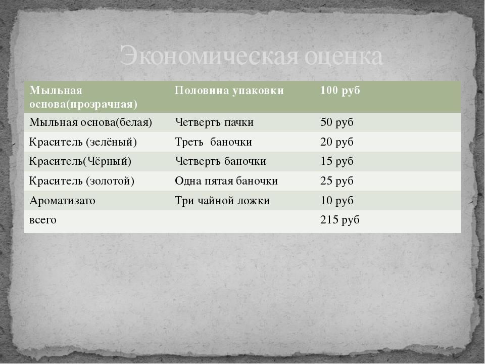 Экономическая оценка Мыльнаяоснова(прозрачная) Половина упаковки 100руб Мыль...