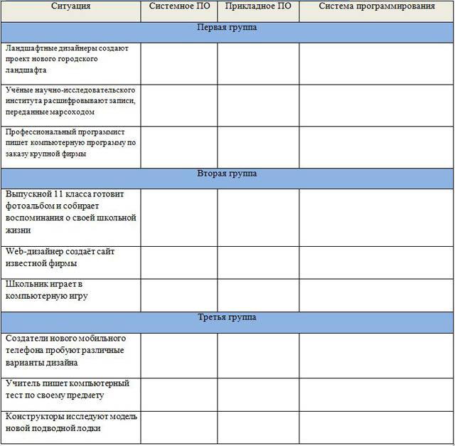 Таблица Какое ПО вам необходимо