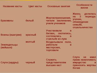 Название касты Цвет касты Основные занятия Особенности жизни Брахманы белый Ж